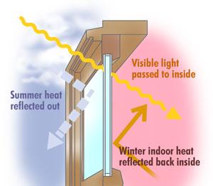 low emissivity window film